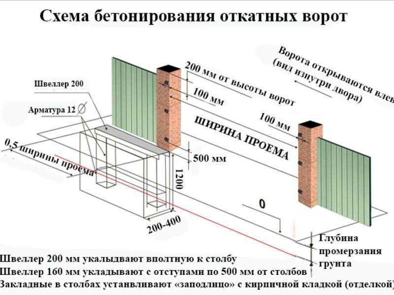 бетонное основание под откатные ворота